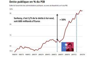 Mi-mandat-echec total-2-dette publique