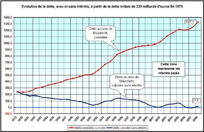 Evolution de la dette