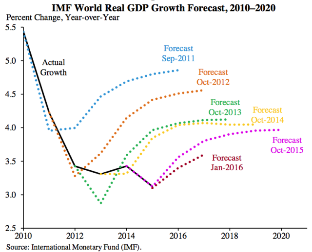 MPI - 91 - 01 - imf-world-real-gdp-forecast
