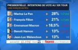 Des sondages qui inquiètent le Système: Marine plus que jamais en position de gagner le second tour tandis que Macron chute
