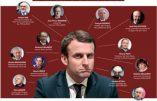 Dis-moi qui te soutient, je te dirai qui tu es: la galaxie Macron en un schéma