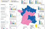 Fiasco aux régionales pour le RN et LREM